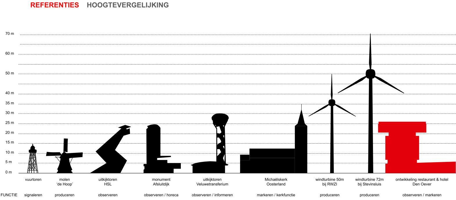 Referenties hoogtevergelijking